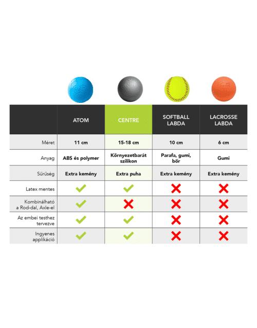 Centre összehasonlítás