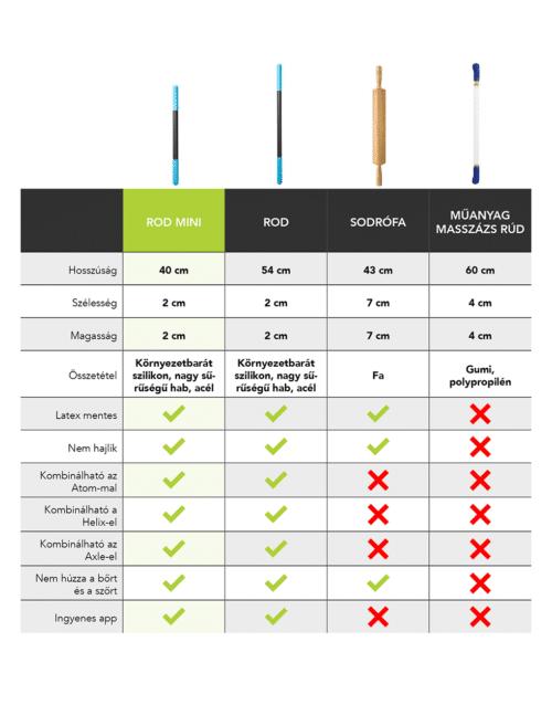 Rod mini comparison