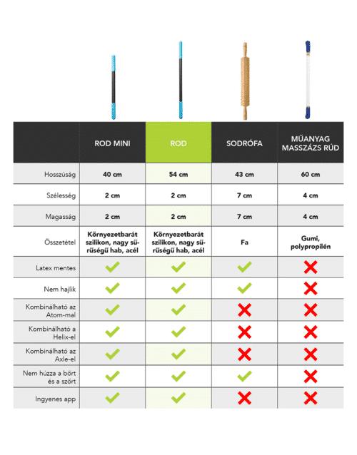 Rod összehasonlítás