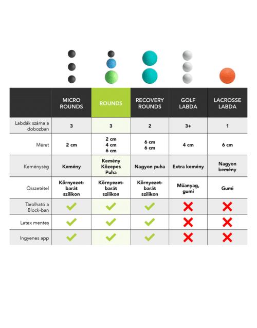 Rounds comparison